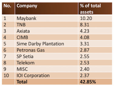 ASM top 10 holdings (Amanah Saham Fixed Price Funds)
