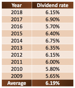 EPF historical dividend rates 2009 - 2018