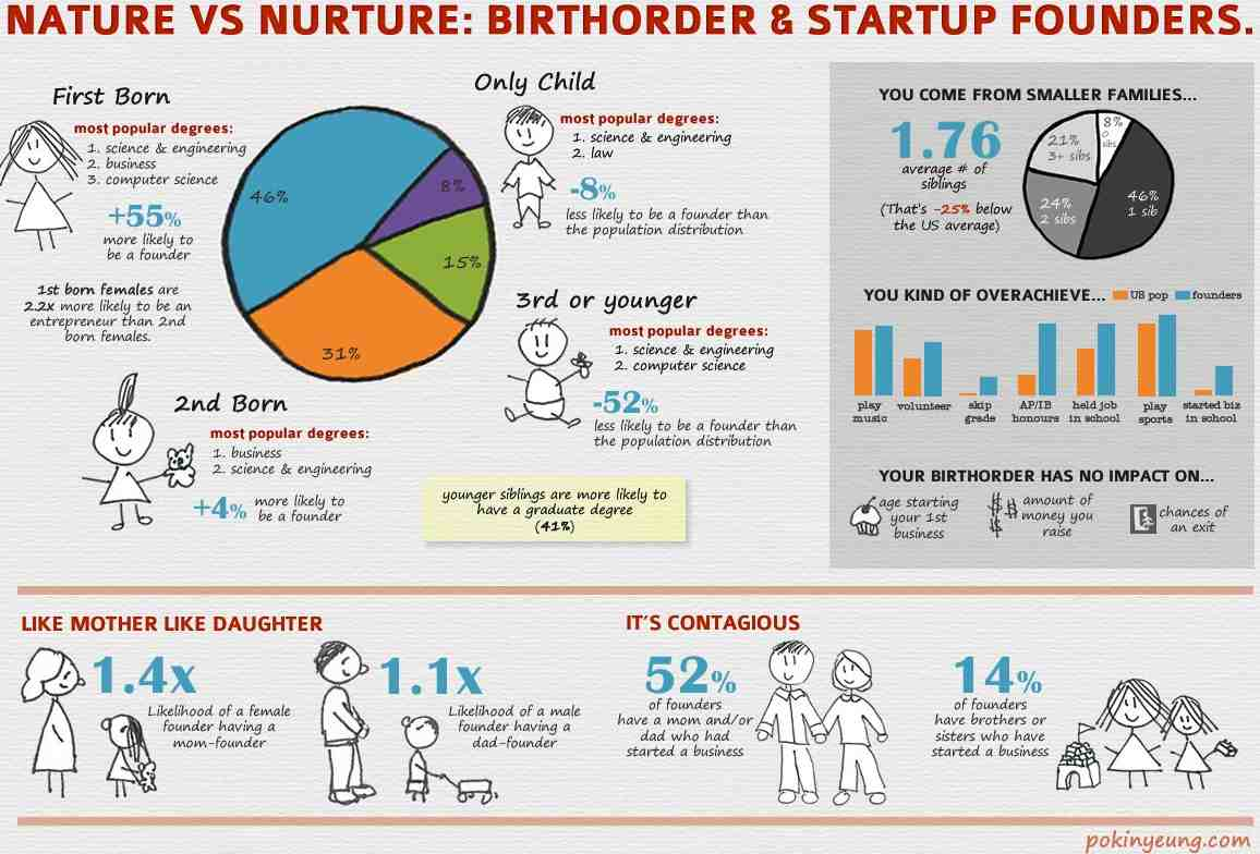 Startup Amp Business Incubation Infographics