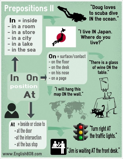 Learn the English prepositions IN AT and ON with places