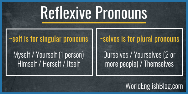 Learn English grammar Reflexive pronouns