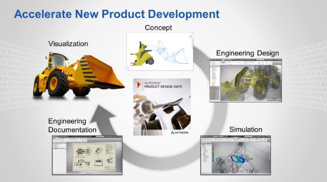 Autodesk Product Design Suite Ultimate 2020 crack