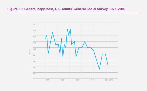 Figure 5.1: General happiness, U.S. adults, General Social Survey, 1973-2016