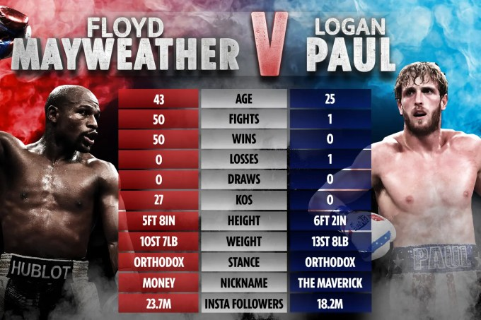 Floyd Mayweather Jr Vs Logan Paul