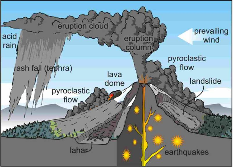 Primary effects of a volcanic eruption. You need to learn the definitions of
