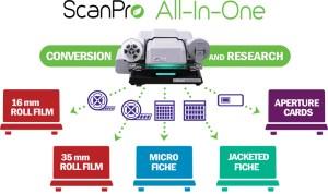 Multi-award-winning ScanPro All-In-One™