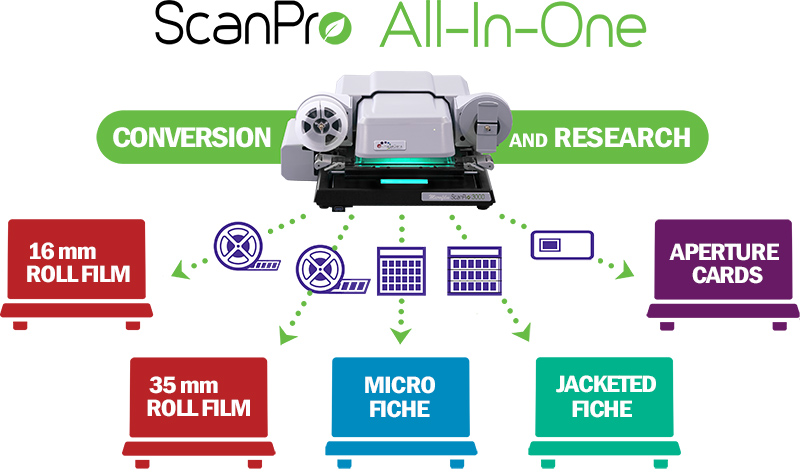 Multi-award-winning ScanPro All-In-One™