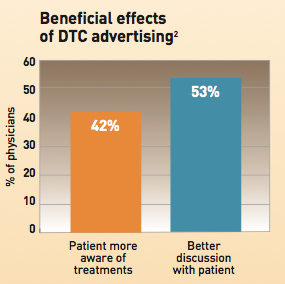 Benefits of DTC advertising