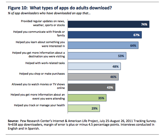 Health apps are not the top category for downloads according to Pew Internet
