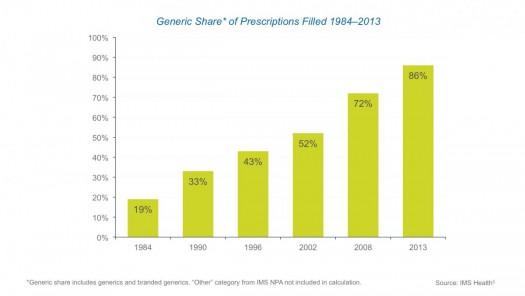 phrma-charts-generic-share
