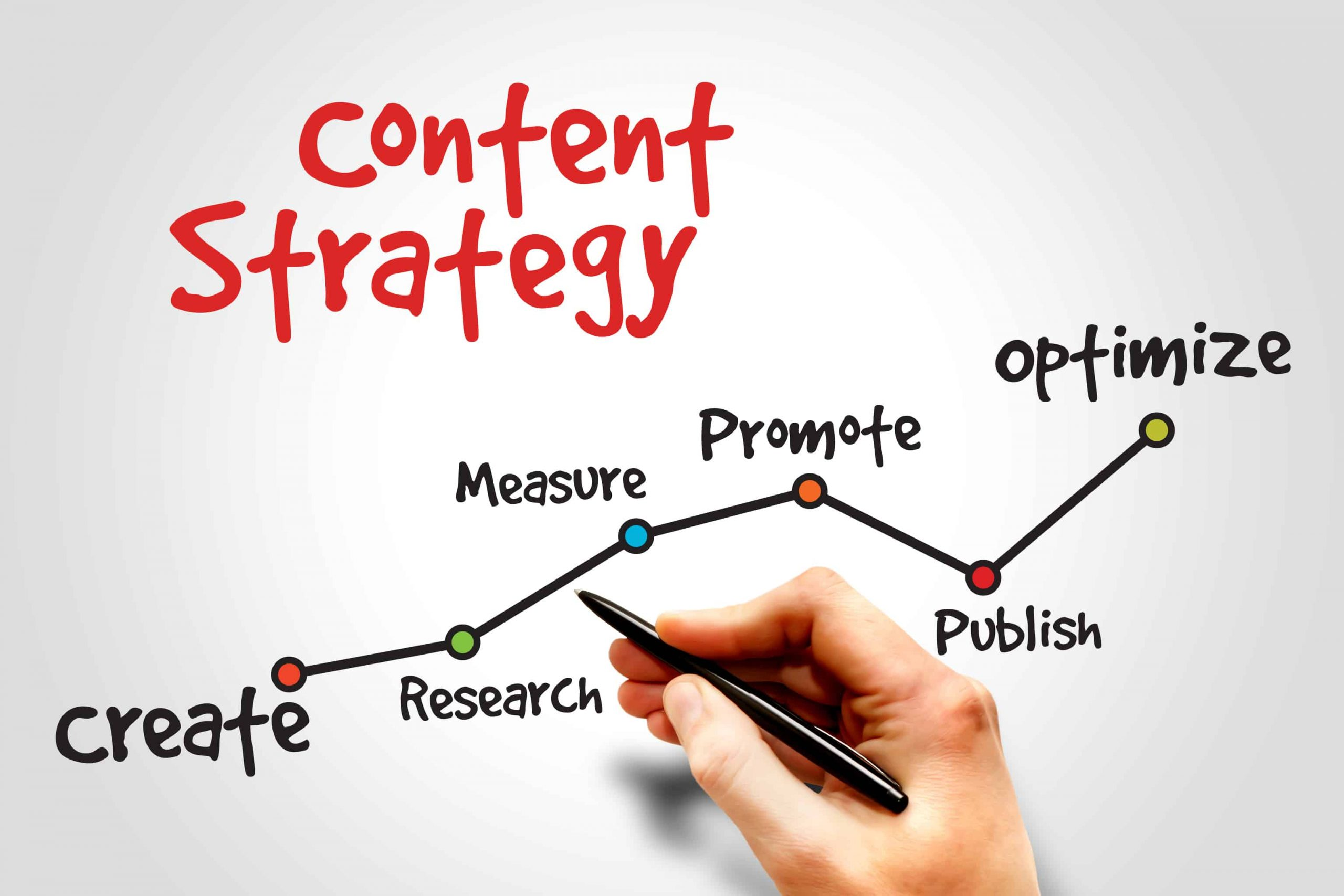 10 Essential pharma content strategy must-haves