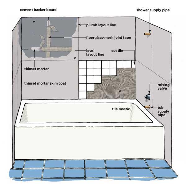 bathroom installation. basement bathroom installation important,