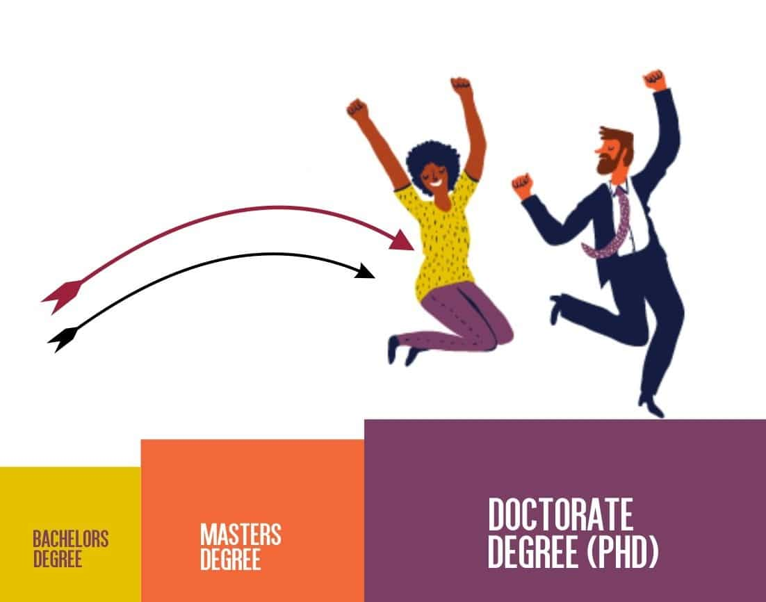 Can you get a phd without a masters thesis