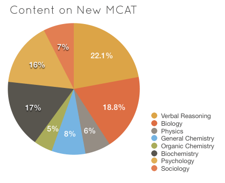 what-is-mcat-and-when-to-take-the-mcat