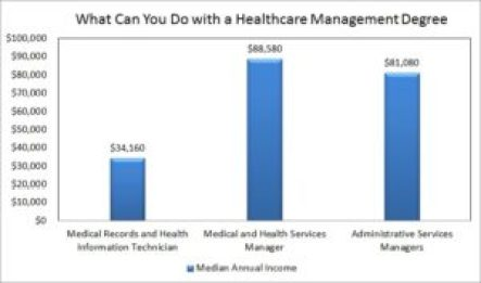 What Can I Do With a Healthcare Management Degree