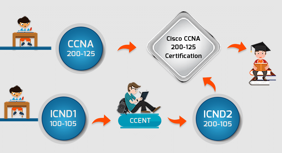 How To Get A Ccna Certification Exam Salary Training