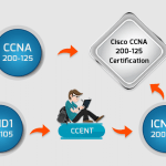 Cisco CCNA Certification exam, training, jobs and salary