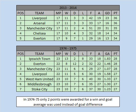 premier league title race The Last Time The English Football Top Flight Was This Close Was Christmas 1974