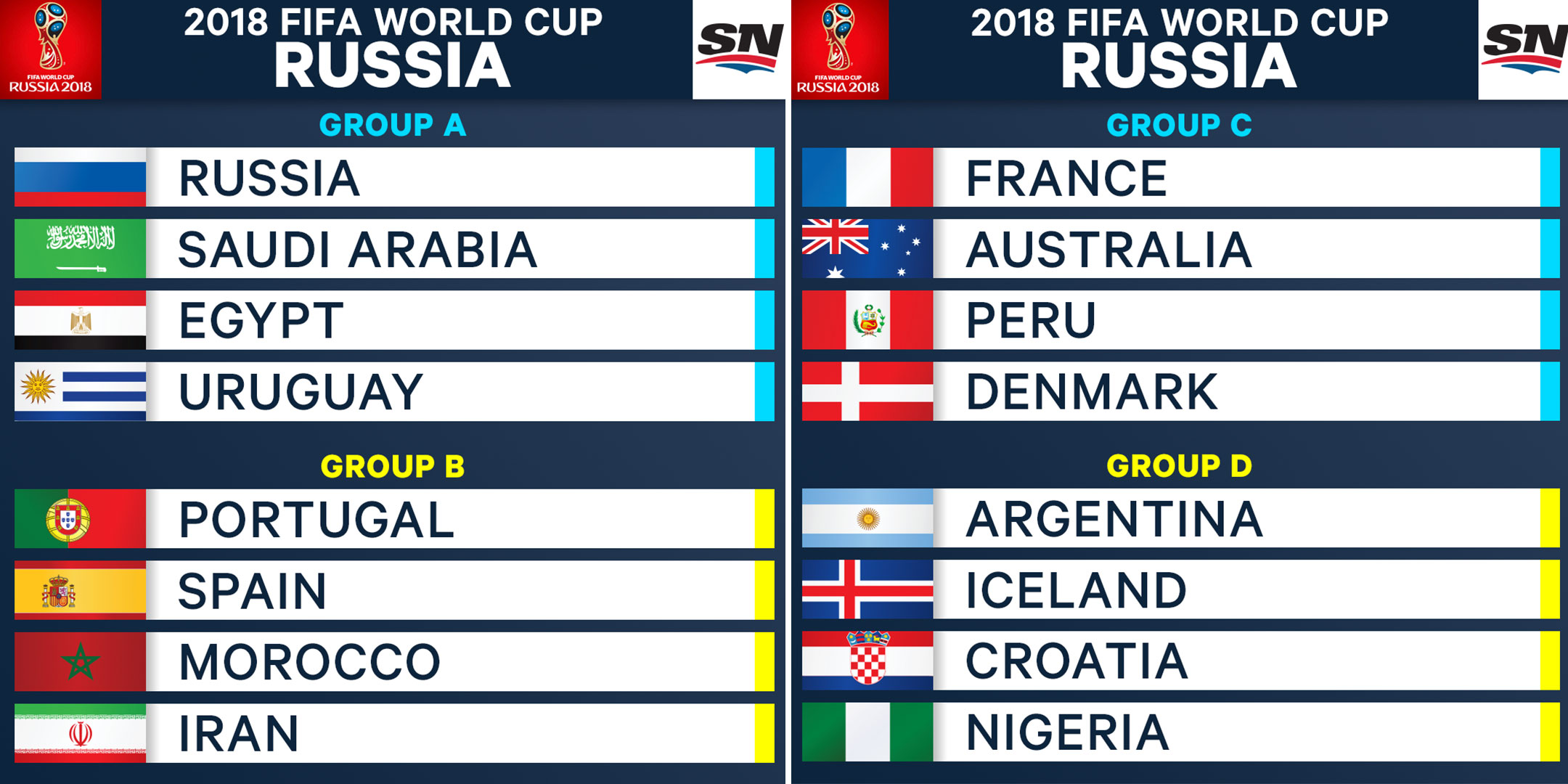 World Cup Groups A D Predictions
