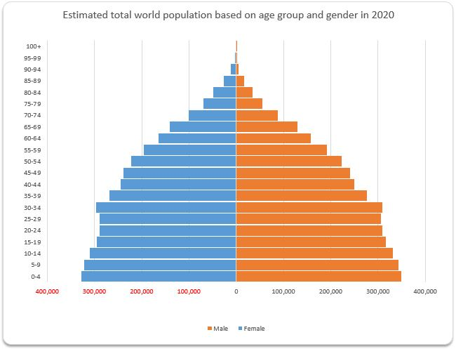 population-pyramid-of-world-population-in-2020