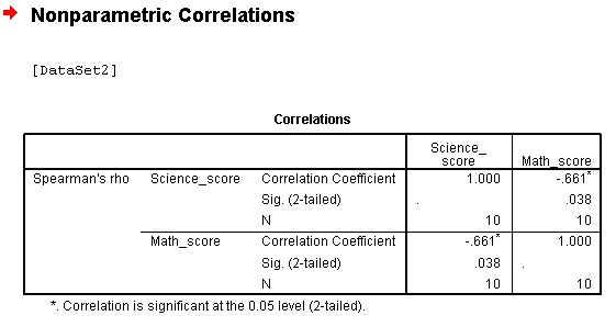 result-of-spearman-correlation-with-SPSS