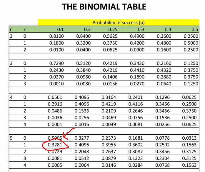 result-of-binomial-distribution-by-using-binomial-table