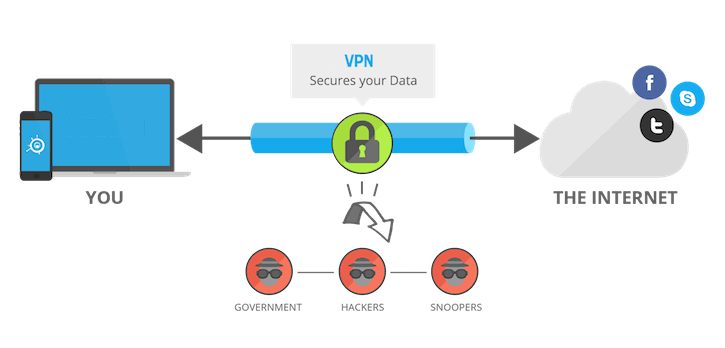 Everything You Need To Know About VPN - Virtual Private Network