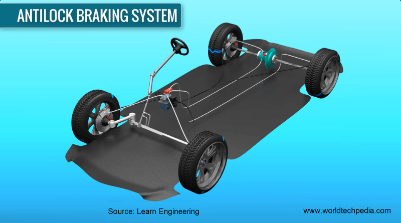 ABS Anti Lock Braking System