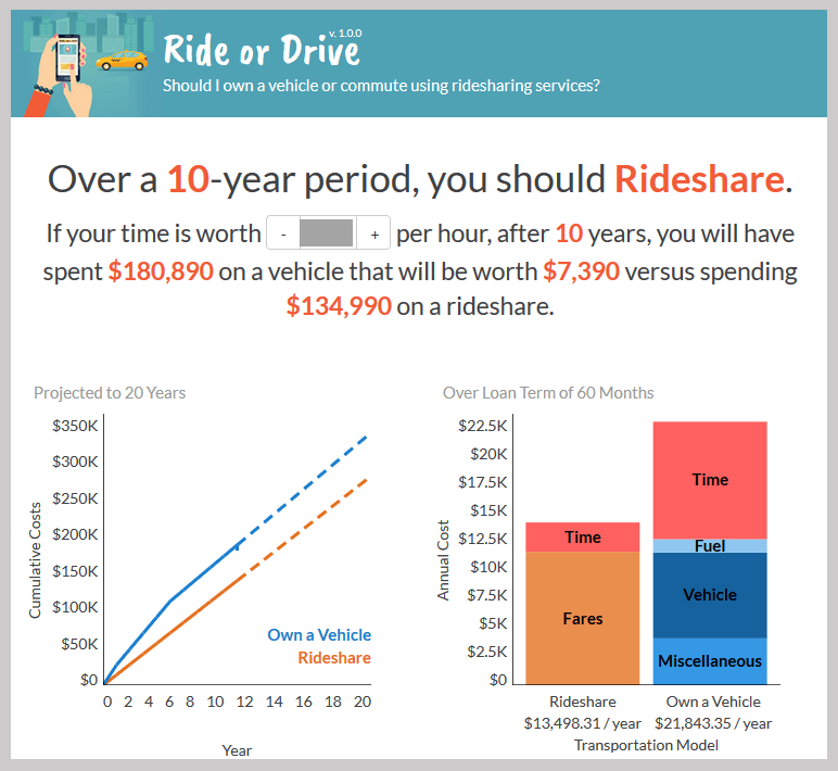 Ridesharing: Ride or Drive Calculator