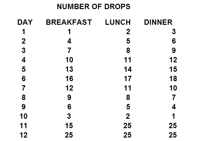 Number of Drops