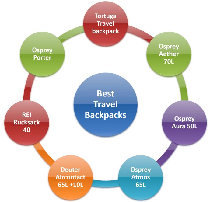 best travel backpack for 2021