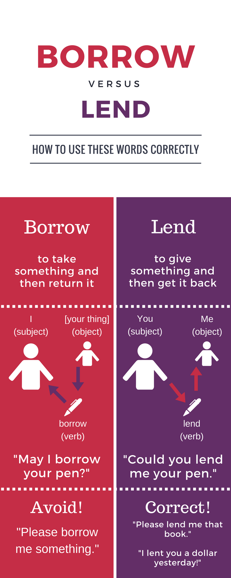 Grammar Infographic - Borrow vs Lend