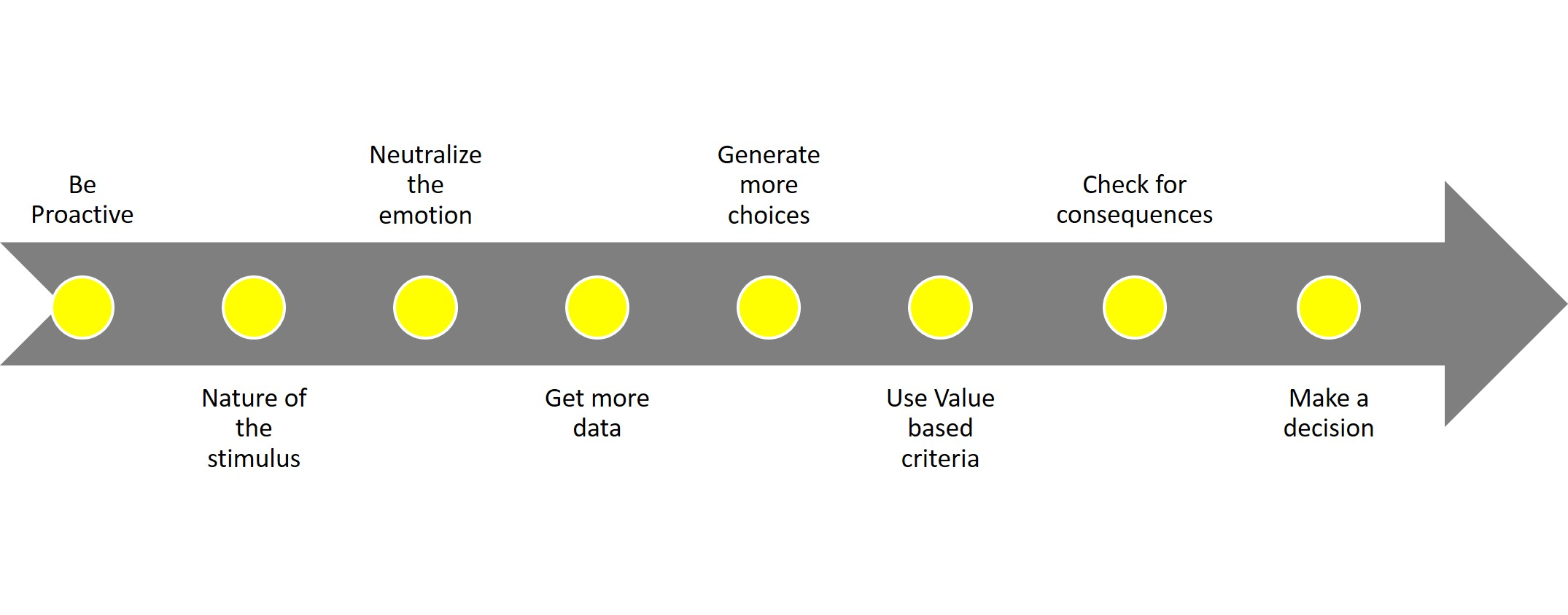 8 Strategies For Effective Decision Making