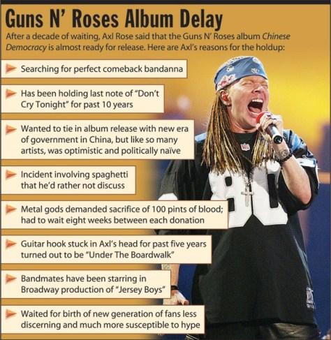 Guns N Roses Album Delay