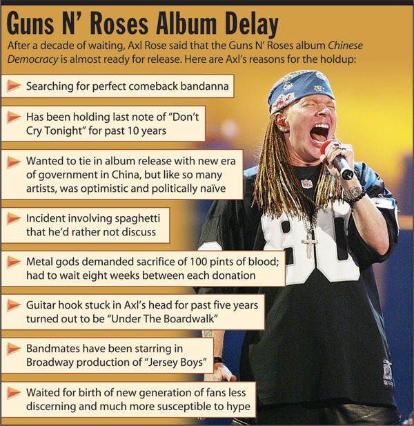 Guns N Roses Album Delay