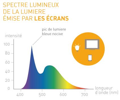 Schéma du spectre visible de la lumière artificielle (source : geobioenergies.com)