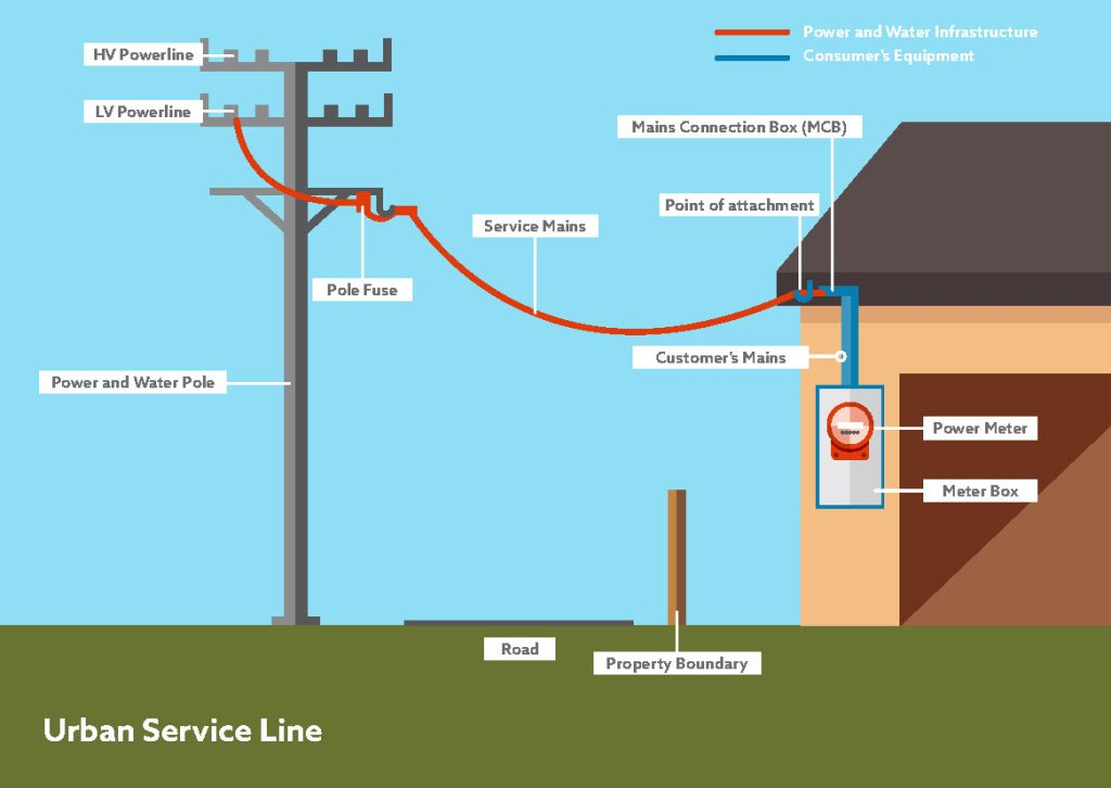 Electrical Service Connection and Meter