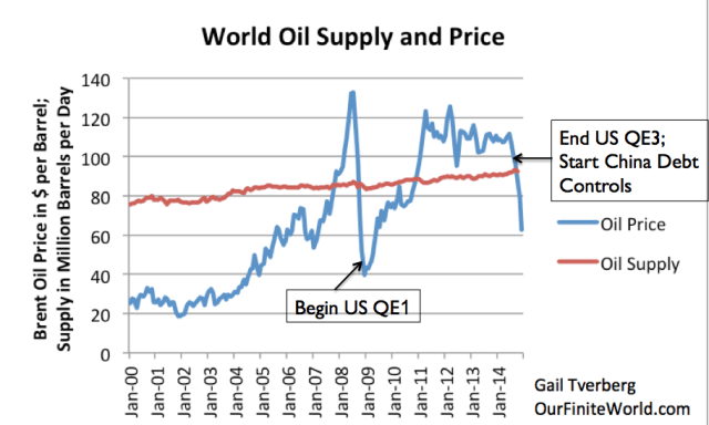 oil-price-and-supply-with-notes2