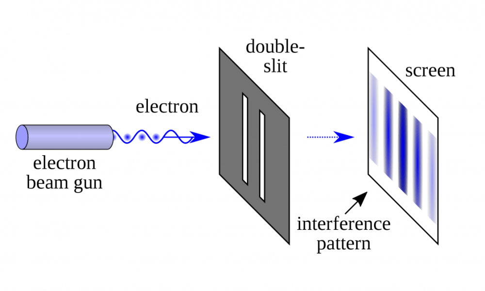 The Double Slit Experiment – One of the Most Famous Experiments in Physics