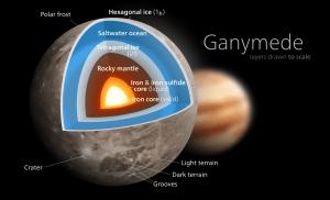 worth-knowing-that-ganymede-diagram