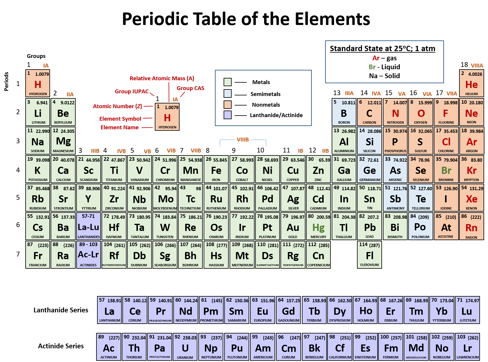 Periodic Table Packet 1 Answer Key