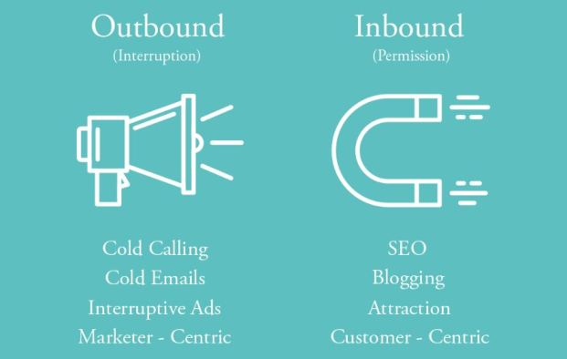 Graphic showing the difference between outbound and inbound marketing and explaining What is inbound marketing?