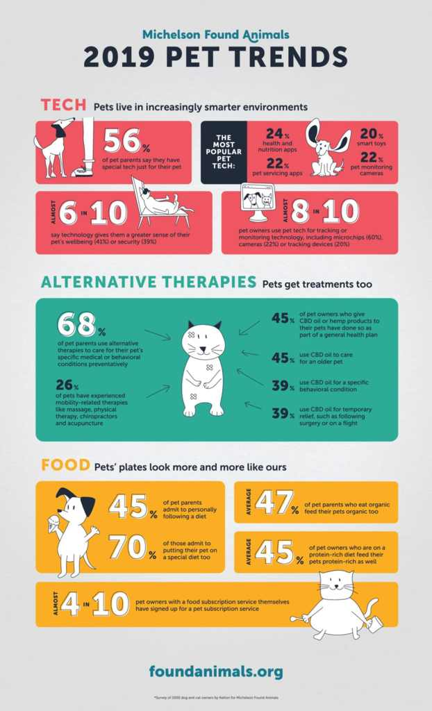 Michelson Found Animals 2019 Pet Trends infographic