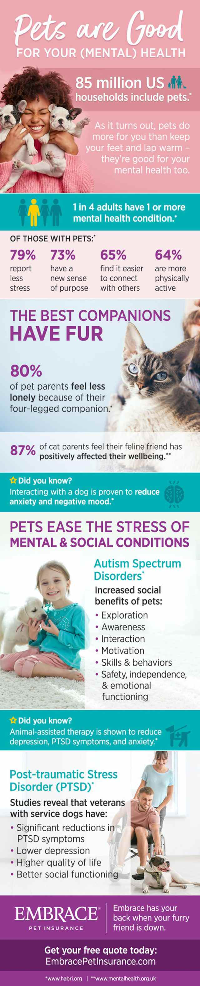 pet infographic from Embrace Pet Insurance and Habri