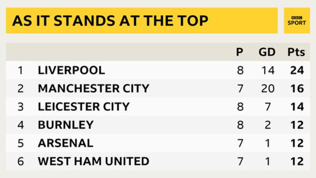 Top of the table: 1st Liverpool, 2nd Man City, 3rd Leicester City, 4th Burnley, 5th Arsenal, 6th West Ham