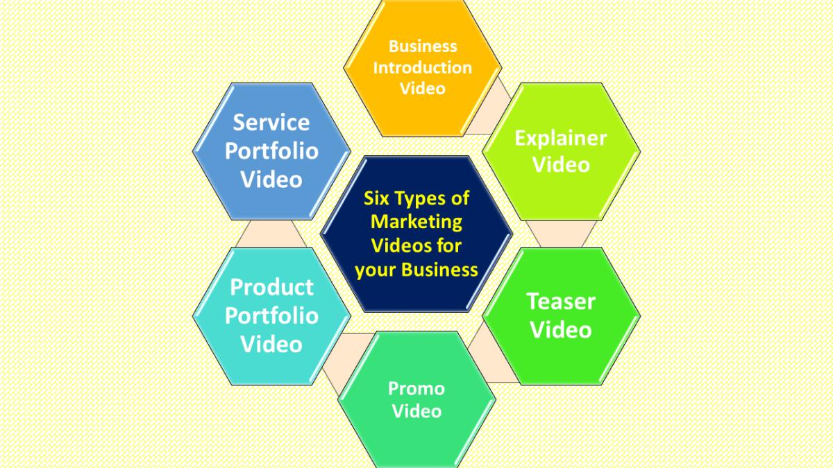 Six types of marketing videos