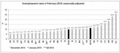 Europen Unemployment Feb 2015_0