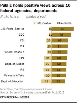 ac730263174 De fleste amerikanerne har tillid til de offentlige institutioner