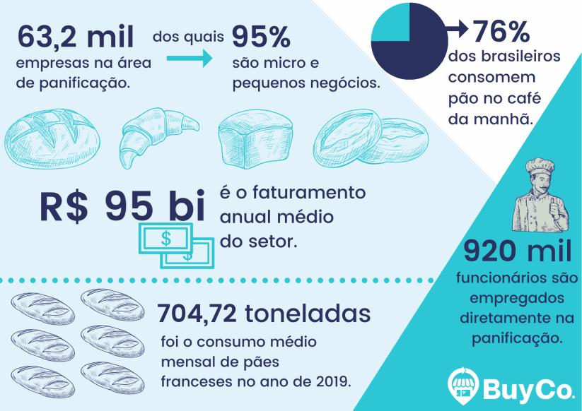 infografico-sobre-o-mercado-de-padarias