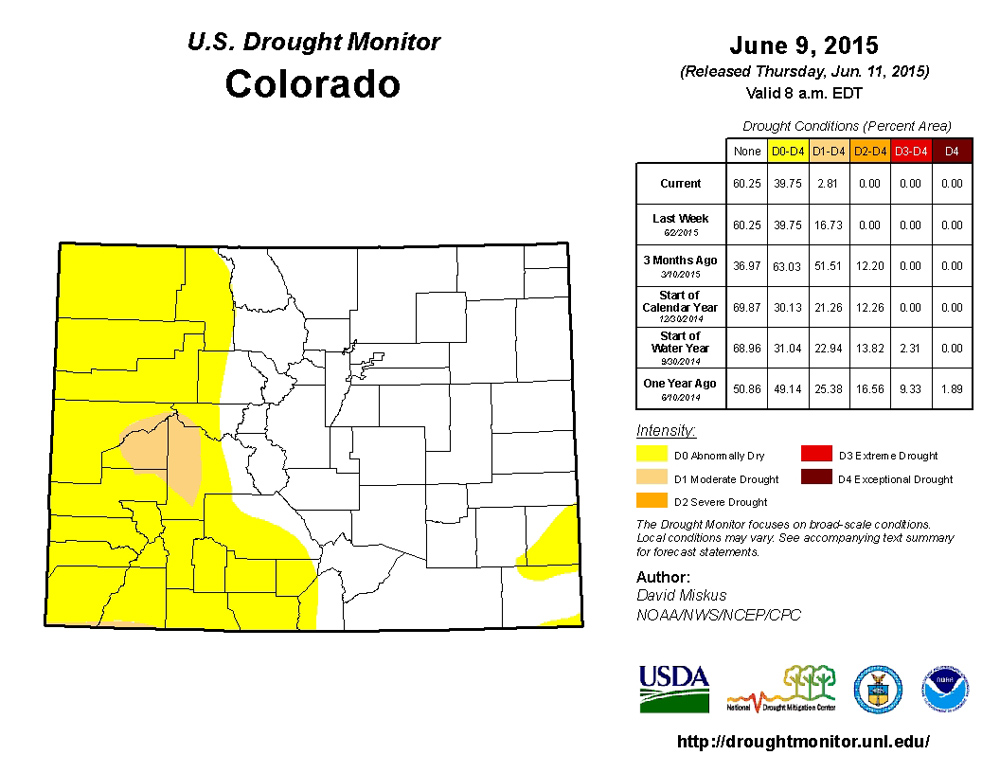 The latest map from the U.S. Drought Monitor indicates most of eastern and southern Colorado have emerged from drought conditions.